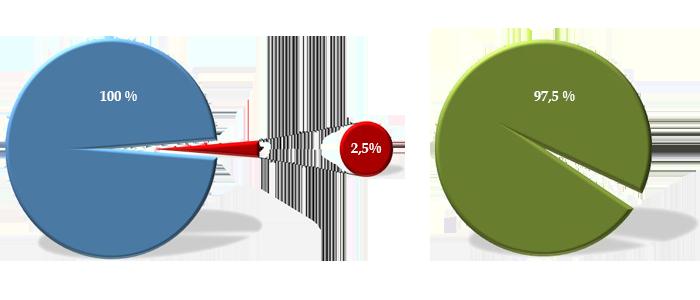 MB Modomex statistika